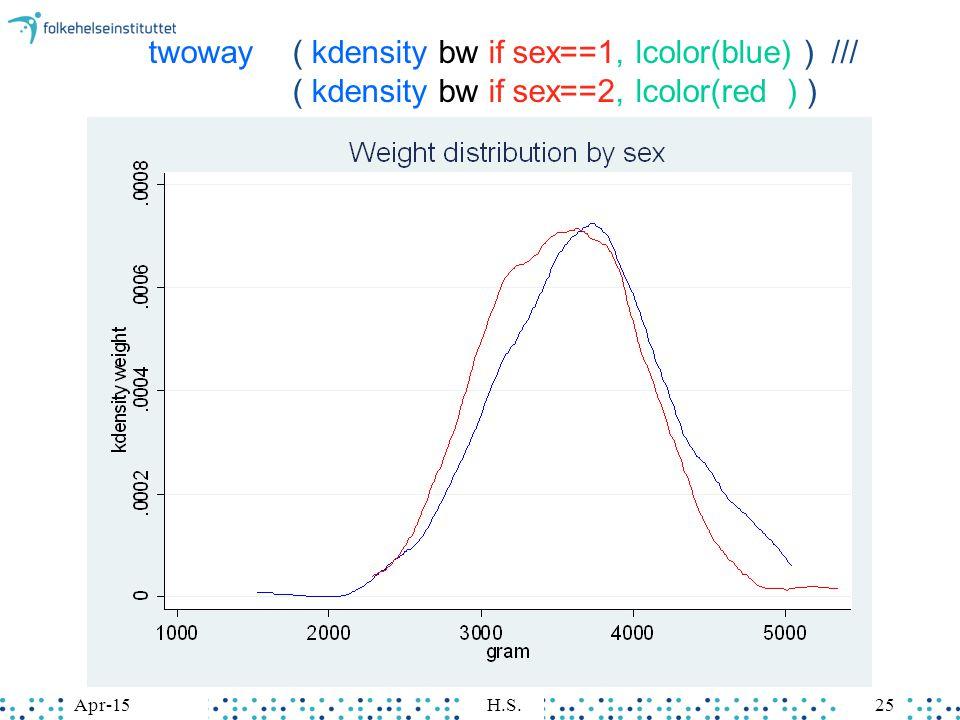 Apr-15H.S.25Apr-15H.S.25 twoway ( kdensity bw if sex==1, lcolor(blue) ) /// ( kdensity bw if sex==2, lcolor(red ) )