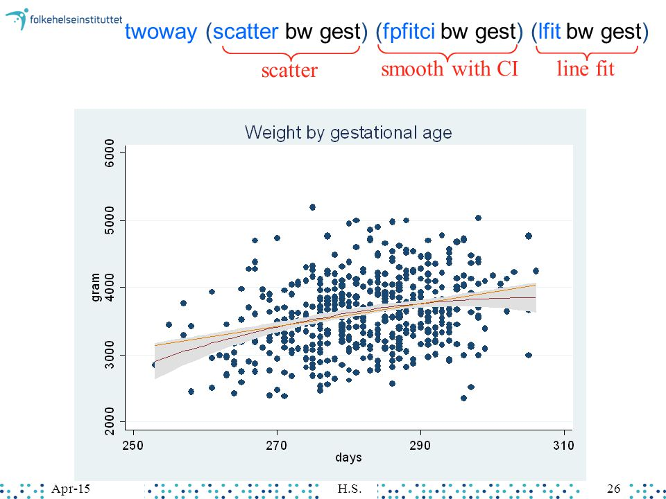 Apr-15H.S.26Apr-15H.S.26 twoway (scatter bw gest) (fpfitci bw gest) (lfit bw gest) scatter smooth with CI line fit