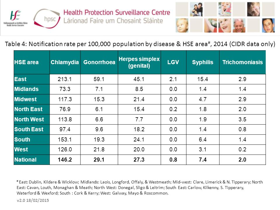 Table 4: Notification rate per 100,000 population by disease & HSE area #, 2014 (CIDR data only) v2.0 18/02/2015 # East: Dublin, Kildare & Wicklow; Midlands: Laois, Longford, Offaly, & Westmeath; Mid-west: Clare, Limerick & N.
