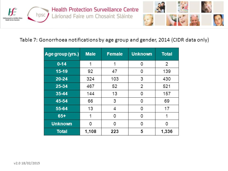 Table 7: Gonorrhoea notifications by age group and gender, 2014 (CIDR data only) v2.0 18/02/2015 Age group (yrs.)MaleFemaleUnknownTotal 0-141102 15-19