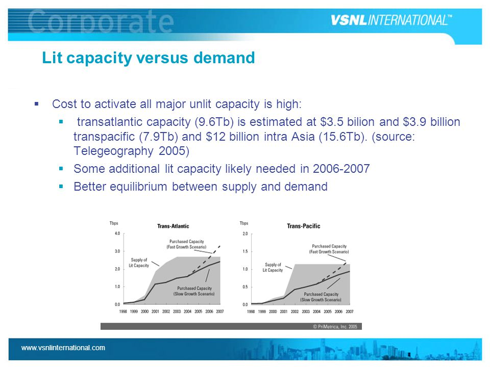 www.vsnlinternational.com Lit capacity versus demand  Cost to activate all major unlit capacity is high:  transatlantic capacity (9.6Tb) is estimated at $3.5 bilion and $3.9 billion transpacific (7.9Tb) and $12 billion intra Asia (15.6Tb).