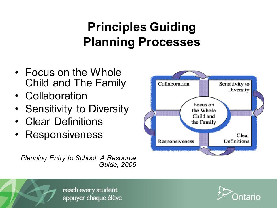 Principles Guiding Planning Processes Focus on the Whole Child and The Family Collaboration Sensitivity to Diversity Clear Definitions Responsiveness Planning Entry to School: A Resource Guide, 2005