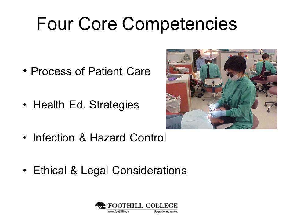 Four Core Competencies Process of Patient Care Health Ed.