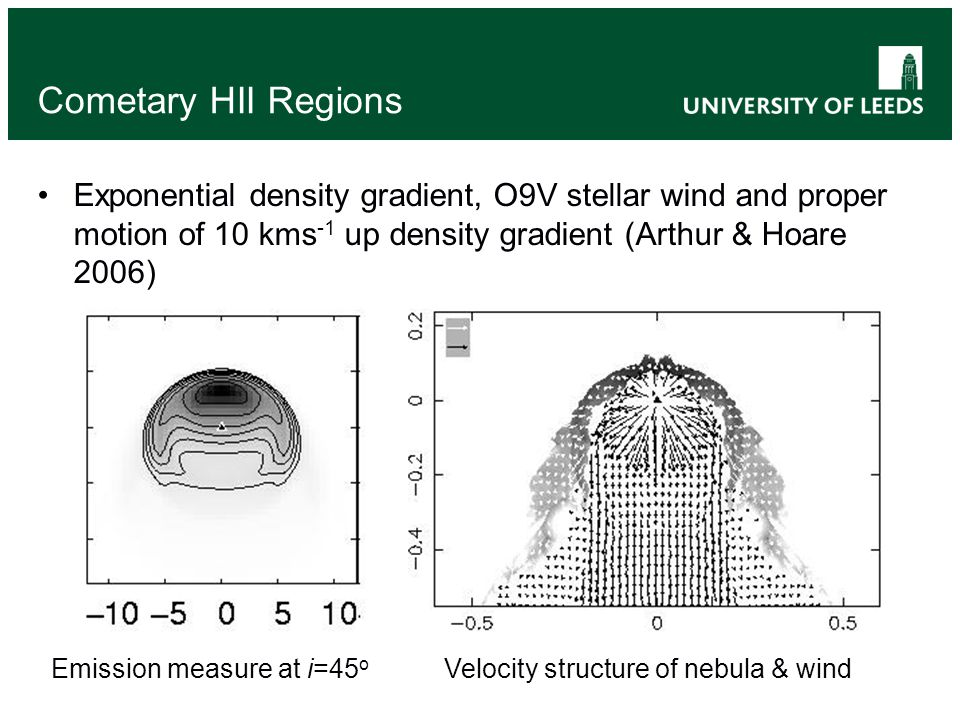 Cometary HII Regions Exponential density gradient, O9V stellar wind and proper motion of 10 kms -1 up density gradient (Arthur & Hoare 2006) Emission measure at i=45 o Velocity structure of nebula & wind