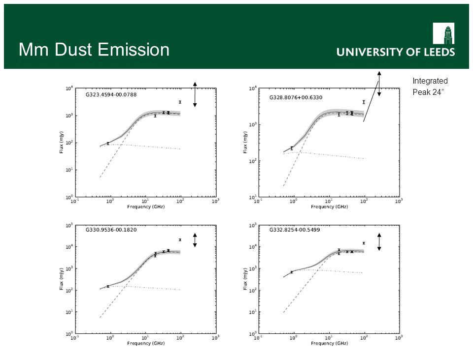 Mm Dust Emission Integrated Peak 24