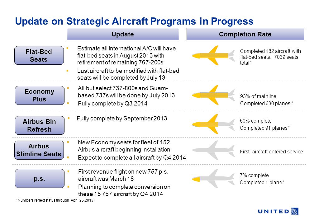 Update on Strategic Aircraft Programs in Progress Flat-Bed Seats Completion Rate  Estimate all international A/C will have flat-bed seats in August 2013 with retirement of remaining 767-200s  Last aircraft to be modified with flat-bed seats will be completed by July 13 Economy Plus Airbus Bin Refresh  Fully complete by September 2013 Airbus Slimline Seats  New Economy seats for fleet of 152 Airbus aircraft beginning installation  Expect to complete all aircraft by Q4 2014 p.s.