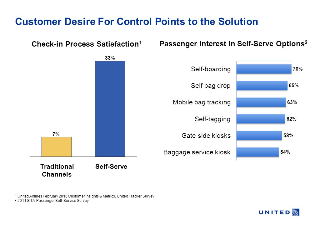 Baggage service kiosk 54% Gate side kiosks 58% Self-tagging 62% Mobile bag tracking 63% Self bag drop 65% Self-boarding 70% Passenger Interest in Self-Serve Options 2 1 United Airlines February 2010 Customer Insights & Metrics, United Tracker Survey 2 2011 SITA Passenger Self-Service Survey Check-in Process Satisfaction 1 Self-Serve 33% Traditional ChannelsTraditional ChannelsTraditional ChannelsTraditional Channels 7%7% Customer Desire For Control Points to the Solution