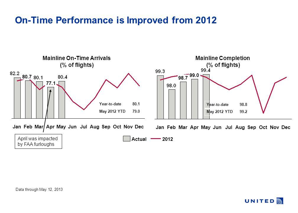 OctSepAugJulJunMayApr 77.1 MarFeb 80.7 JanDecNov Mainline On-Time Arrivals (% of flights) Year-to-date80.1 May 2012 YTD79.0 Data through May 12, 2013
