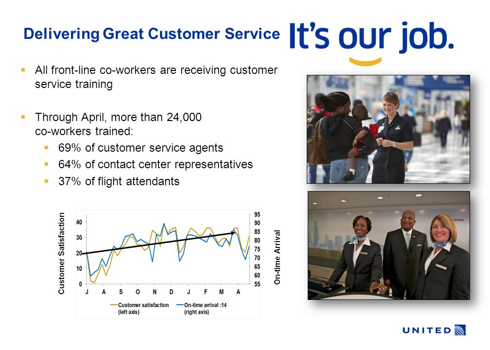 Delivering Great Customer Service  All front-line co-workers are receiving customer service training  Through April, more than 24,000 co-workers trained:  69% of customer service agents  64% of contact center representatives  37% of flight attendants Customer Satisfaction On-time Arrival