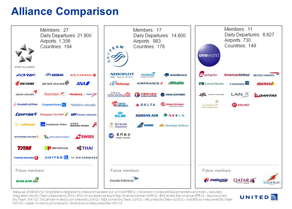 Alliance Comparison Future members: Status as of 28NOV12: Kingfisher s integration to oneworld has been put on hold FEB12 (not shown in oneworld future members anymore) – Garuda s integration into SkyTeam postponed to 2014 – EVA Air accepted as future Star Alliance member MAR12 – BMI exited Star Alliance APR12 – Saudia joined SkyTeam MAY12 - SriLankan invited to join oneworld JUN12 – MEA joined SkyTeam JUN12 – AR joined SkyTeam AUG12 – XIAMEN Airlines joined SkyTeam NOV12 – Qatar invited to join oneworld – Shenzhen Airlines joined Star NOV12 Members: 27 Daily Departures: 21,900 Airports: 1,356 Countries: 194 Members: 17 Daily Departures: 14,800 Airports: 983 Countries: 178 Members: 11 Daily Departures: 8,627 Airports: 730 Countries: 149