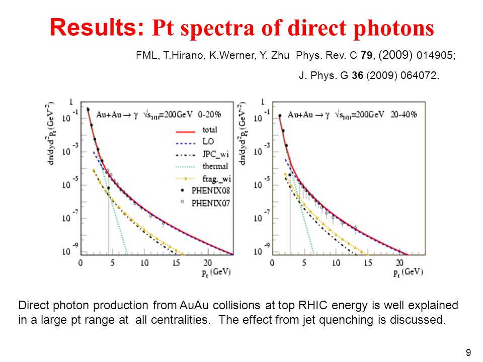 9 FML, T.Hirano, K.Werner, Y. Zhu Phys. Rev. C 79, (2009) 014905; J. Phys. G 36 (2009) 064072. Results: Pt spectra of direct photons Direct photon pro