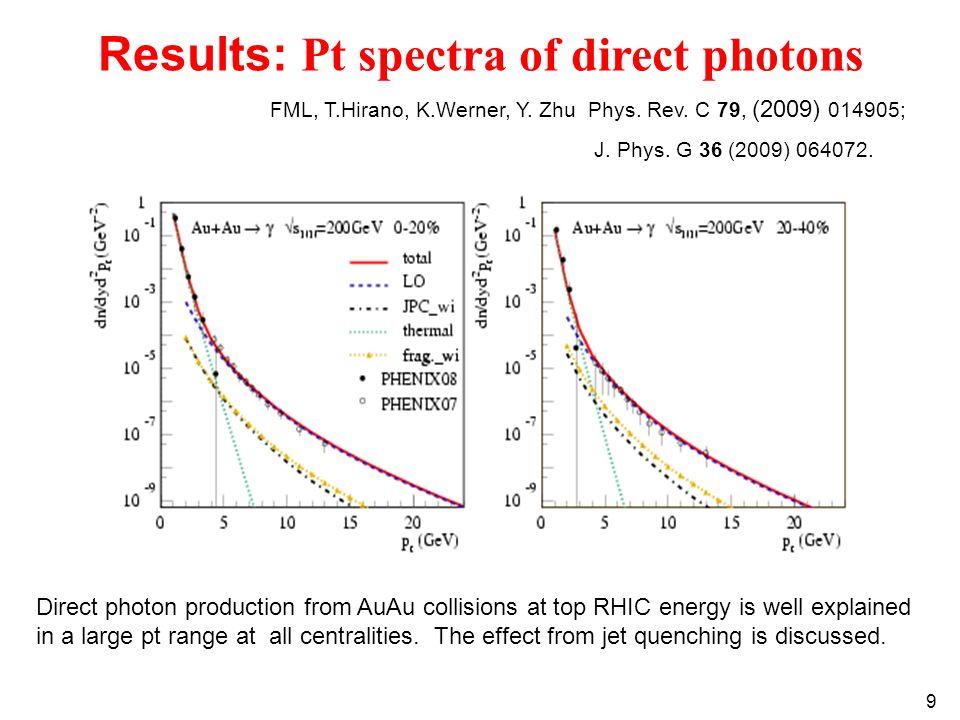 9 FML, T.Hirano, K.Werner, Y. Zhu Phys. Rev. C 79, (2009) 014905; J.