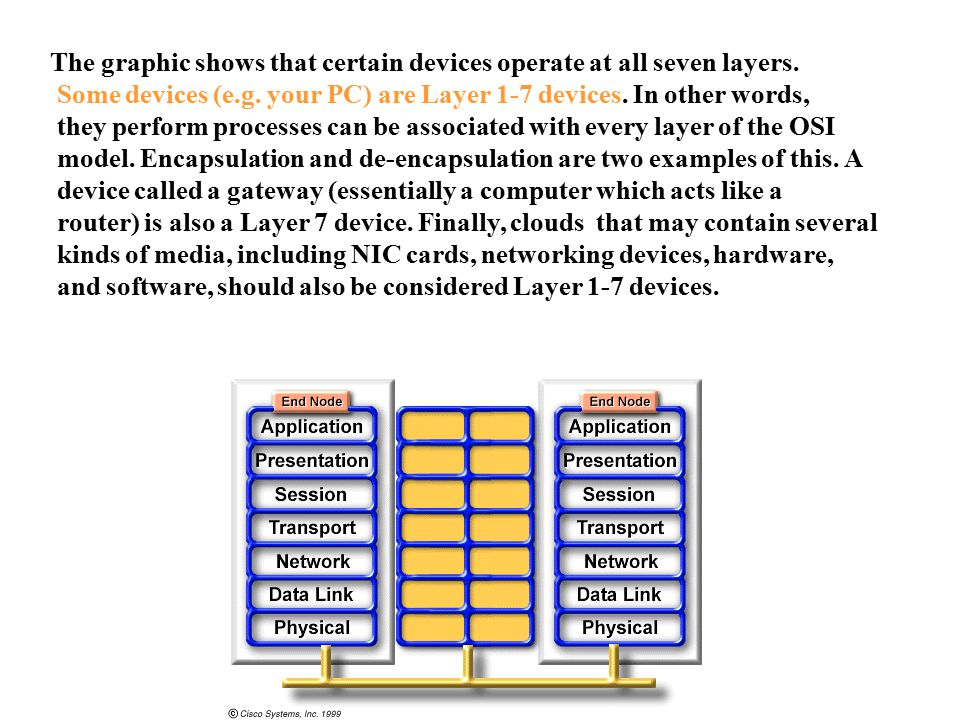 The graphic shows that certain devices operate at all seven layers.