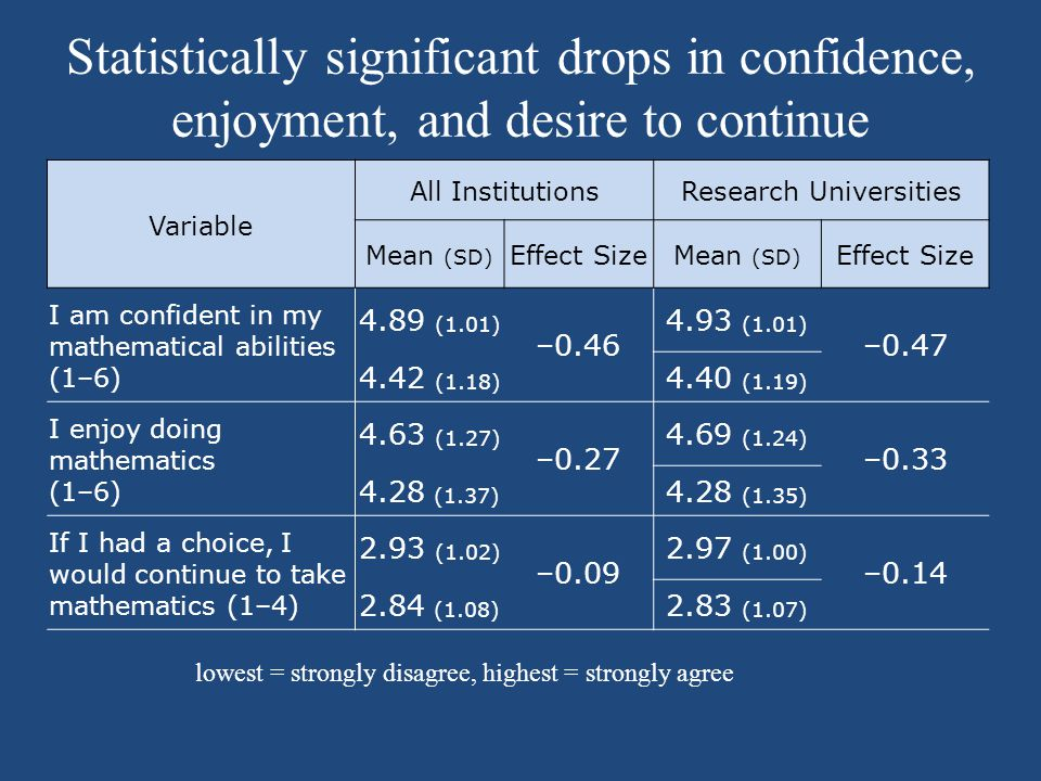 Statistically significant drops in confidence, enjoyment, and desire to continue Variable All InstitutionsResearch Universities Mean (SD) Effect SizeMean (SD) Effect Size I am confident in my mathematical abilities (1–6) 4.89 (1.01) –0.46 4.93 (1.01) –0.47 4.42 (1.18) 4.40 (1.19) I enjoy doing mathematics (1–6) 4.63 (1.27) –0.27 4.69 (1.24) –0.33 4.28 (1.37) 4.28 (1.35) If I had a choice, I would continue to take mathematics (1–4) 2.93 (1.02) –0.09 2.97 (1.00) –0.14 2.84 (1.08) 2.83 (1.07) lowest = strongly disagree, highest = strongly agree