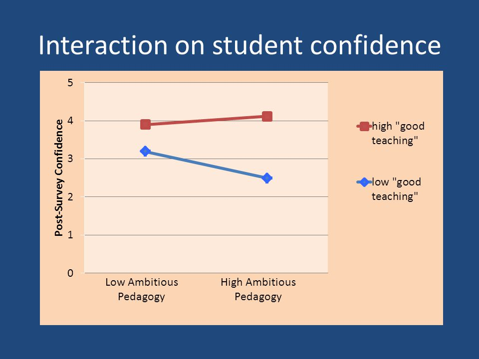 Interaction on student confidence