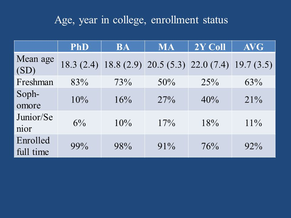 PhDBAMA2Y CollAVG Mean age (SD) 18.3 (2.4)18.8 (2.9)20.5 (5.3)22.0 (7.4)19.7 (3.5) Freshman 83%73%50%25%63% Soph- omore 10%16%27%40%21% Junior/Se nior 6%10%17%18%11% Enrolled full time 99%98%91%76%92% Age, year in college, enrollment status