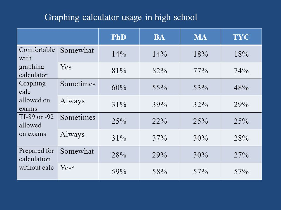 PhDBAMATYC Comfortable with graphing calculator Somewhat 14% 18% Yes 81%82%77%74% Graphing calc allowed on exams Sometimes 60%55%53%48% Always 31%39%32%29% TI-89 or -92 allowed on exams Sometimes 25%22%25% Always 31%37%30%28% Prepared for calculation without calc Somewhat 28%29%30%27% Yes c 59%58%57% Graphing calculator usage in high school