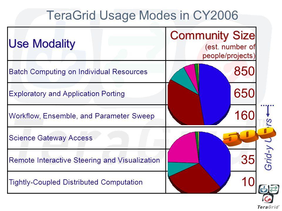 Use Modality Community Size (est.