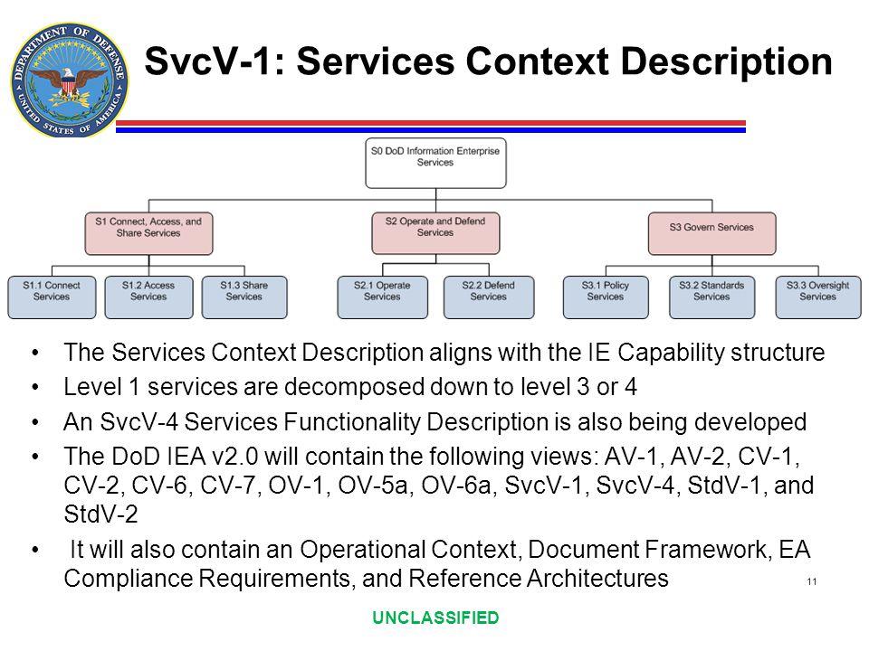UNCLASSIFIED SvcV-1: Services Context Description The Services Context Description aligns with the IE Capability structure Level 1 services are decomp