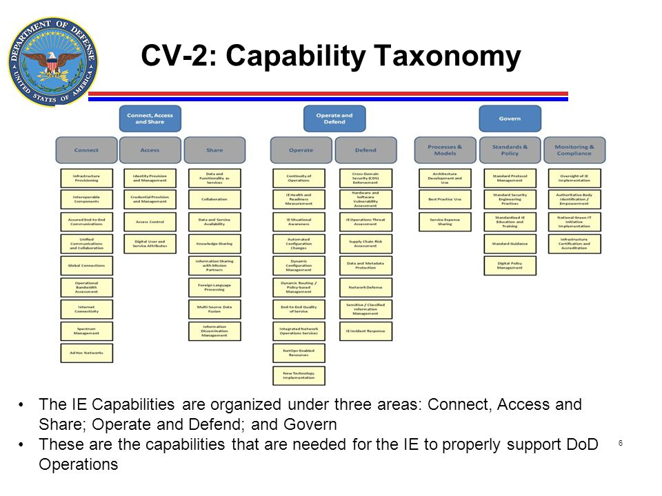 CV-2: Capability Taxonomy 6 The IE Capabilities are organized under three areas: Connect, Access and Share; Operate and Defend; and Govern These are t