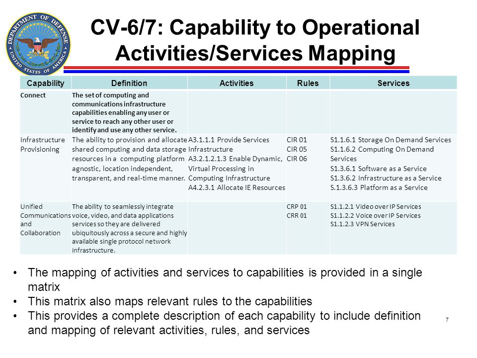 CV-6/7: Capability to Operational Activities/Services Mapping 7 The mapping of activities and services to capabilities is provided in a single matrix
