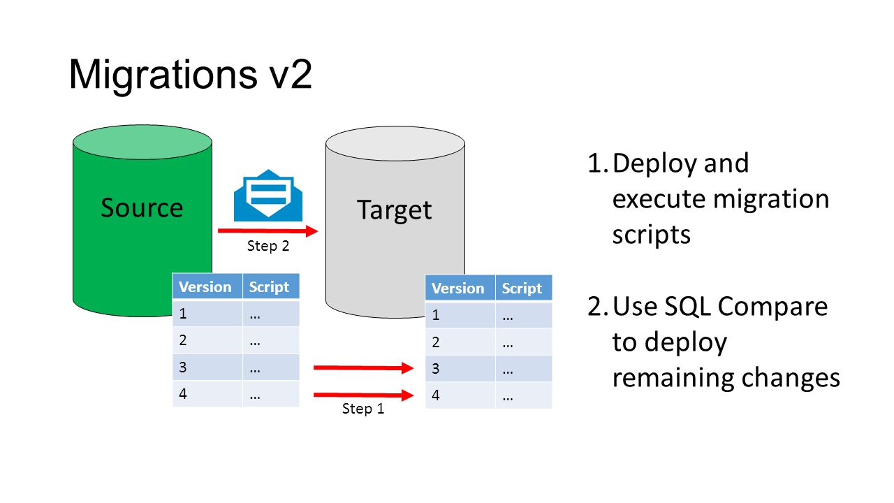 VersionScript 1… 2… 3… 4… Migrations v2 Source Target VersionScript 1… 2… 3… 4… 1.Deploy and execute migration scripts 2.Use SQL Compare to deploy remaining changes Step 1 Step 2