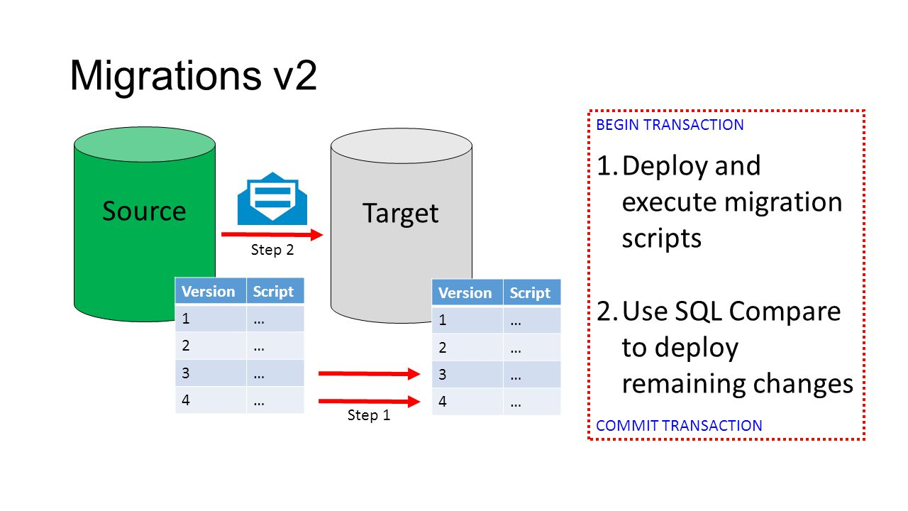 VersionScript 1… 2… 3… 4… Migrations v2 Source Target VersionScript 1… 2… 3… 4… 1.Deploy and execute migration scripts 2.Use SQL Compare to deploy remaining changes Step 1 Step 2 BEGIN TRANSACTION COMMIT TRANSACTION