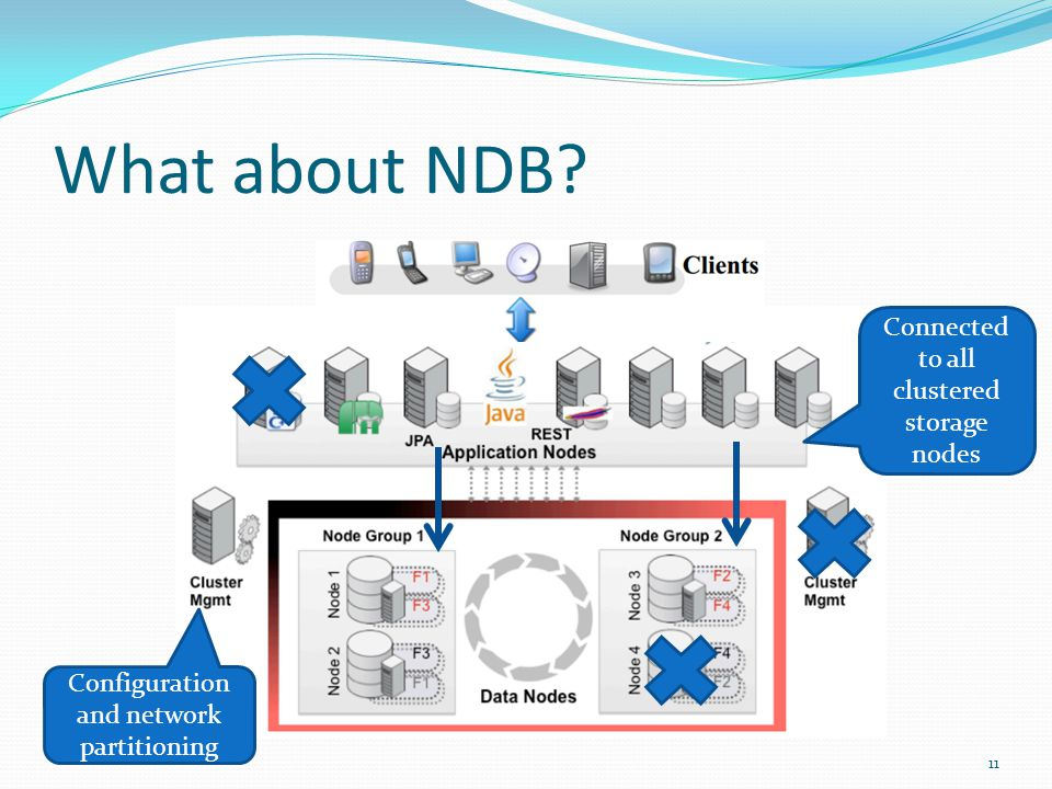 What about NDB 11 Configuration and network partitioning Connected to all clustered storage nodes