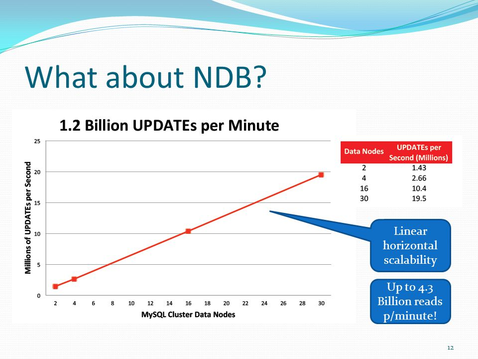 What about NDB 12 Linear horizontal scalability Up to 4.3 Billion reads p/minute!