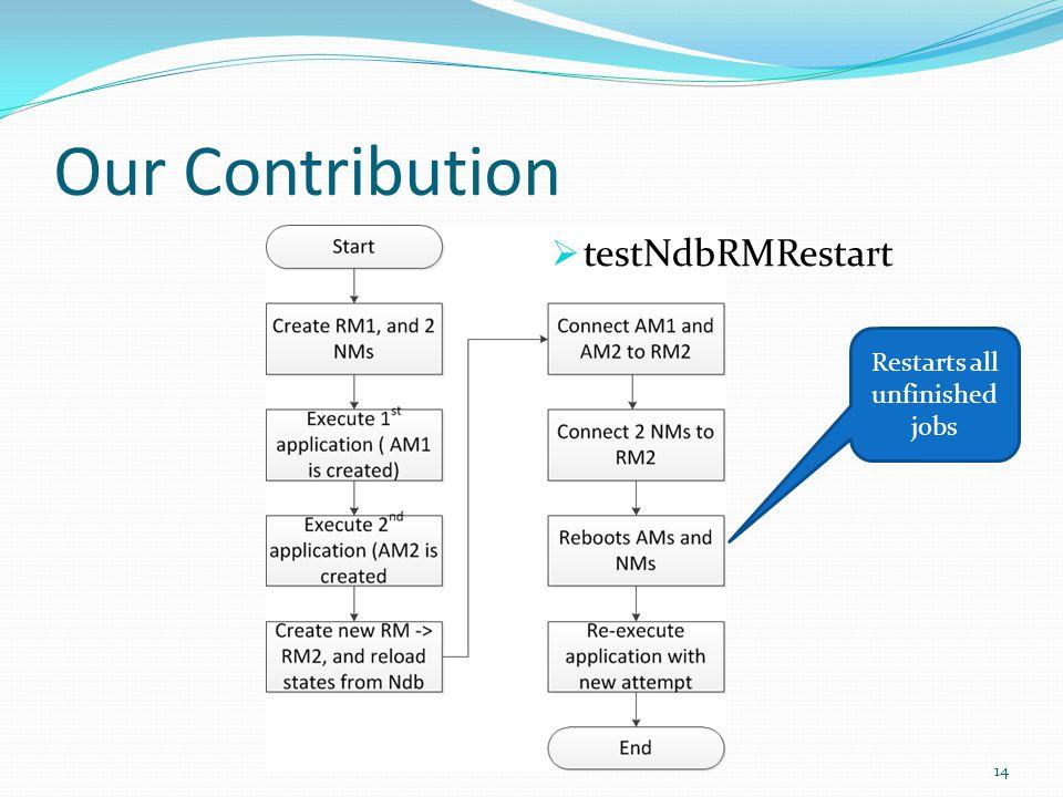 Our Contribution 14  testNdbRMRestart Restarts all unfinished jobs