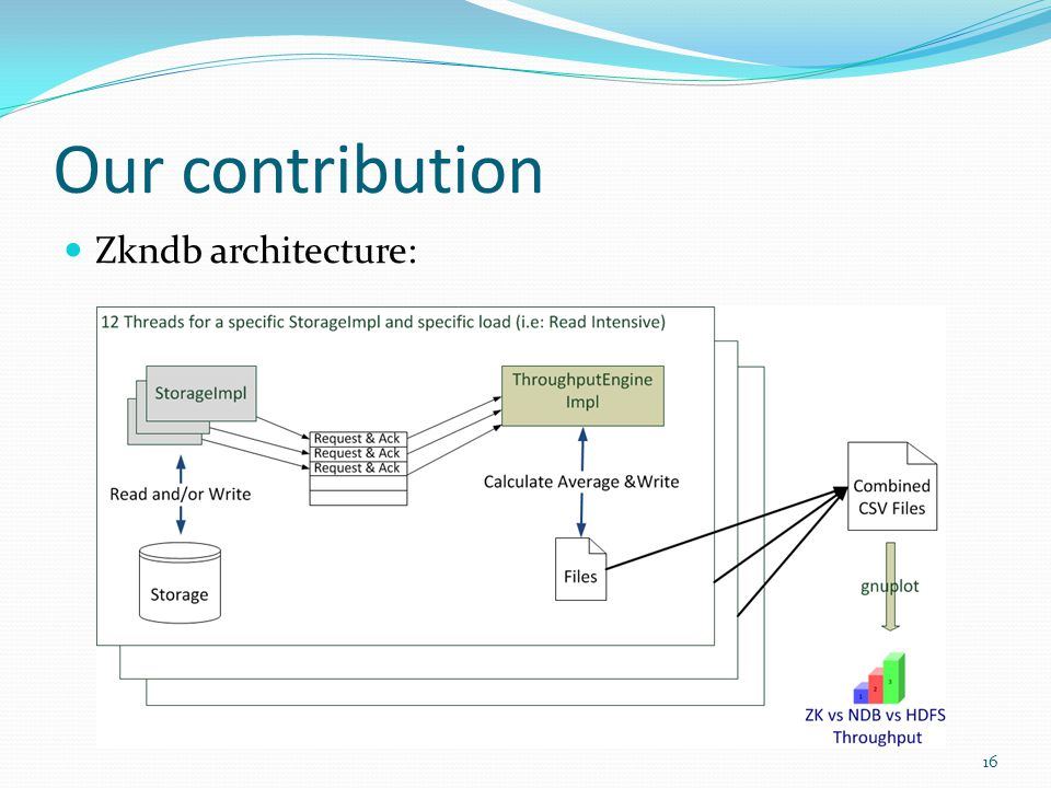 Our contribution 16 Zkndb architecture:
