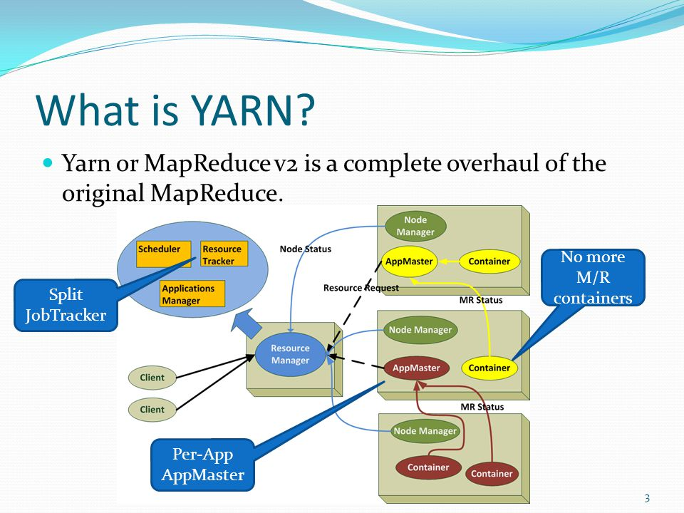 Is YARN Highly-Available? All jobs are lost! 4