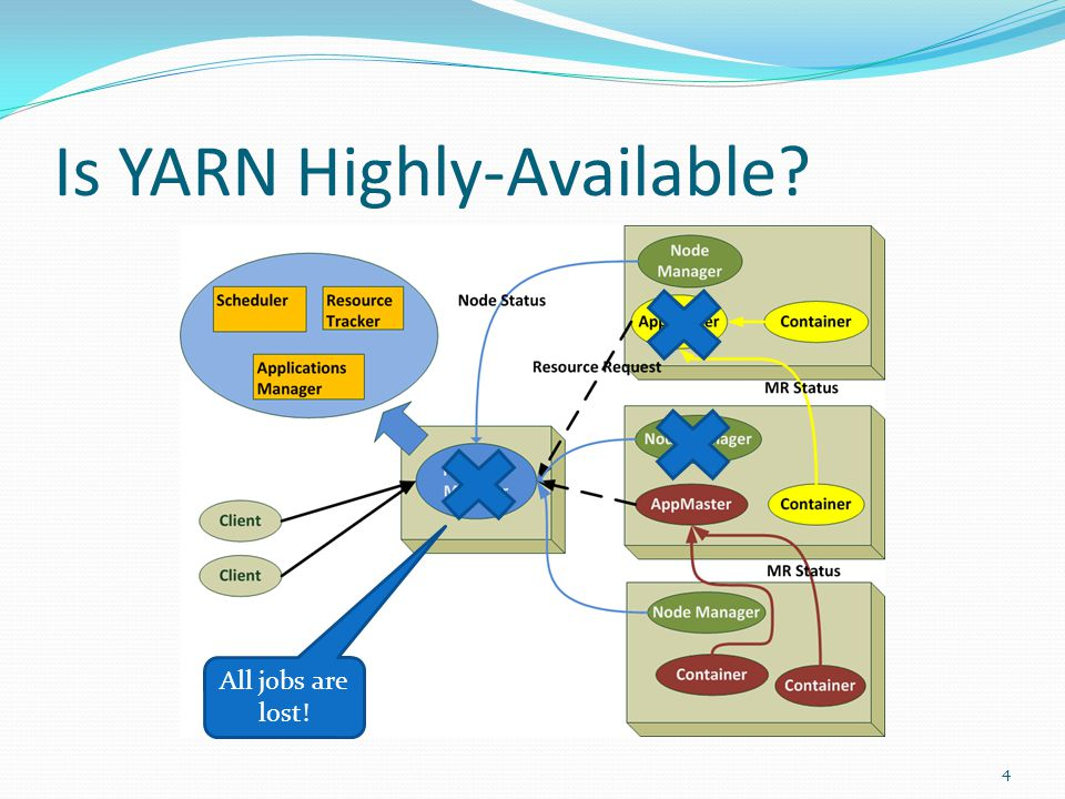 Is YARN Highly-Available All jobs are lost! 4