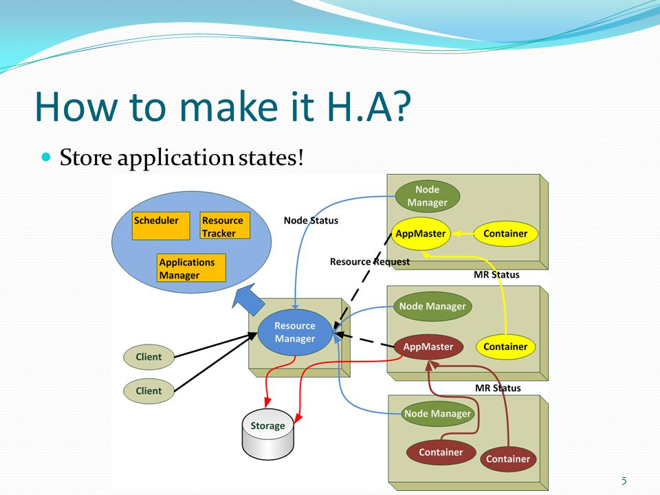 How to make it H.A Store application states! 5