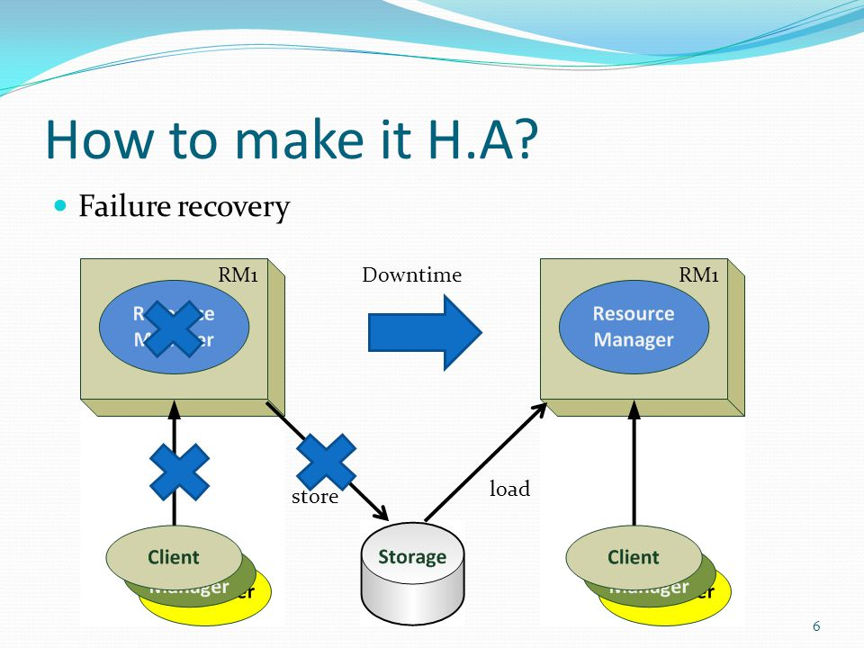 How to make it H.A? Failure recovery -> Fail-over chain 77 load store No Downtime RM1 RM2