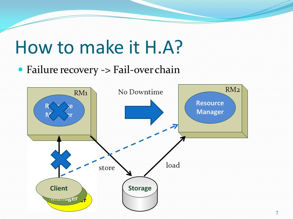 How to make it H.A.
