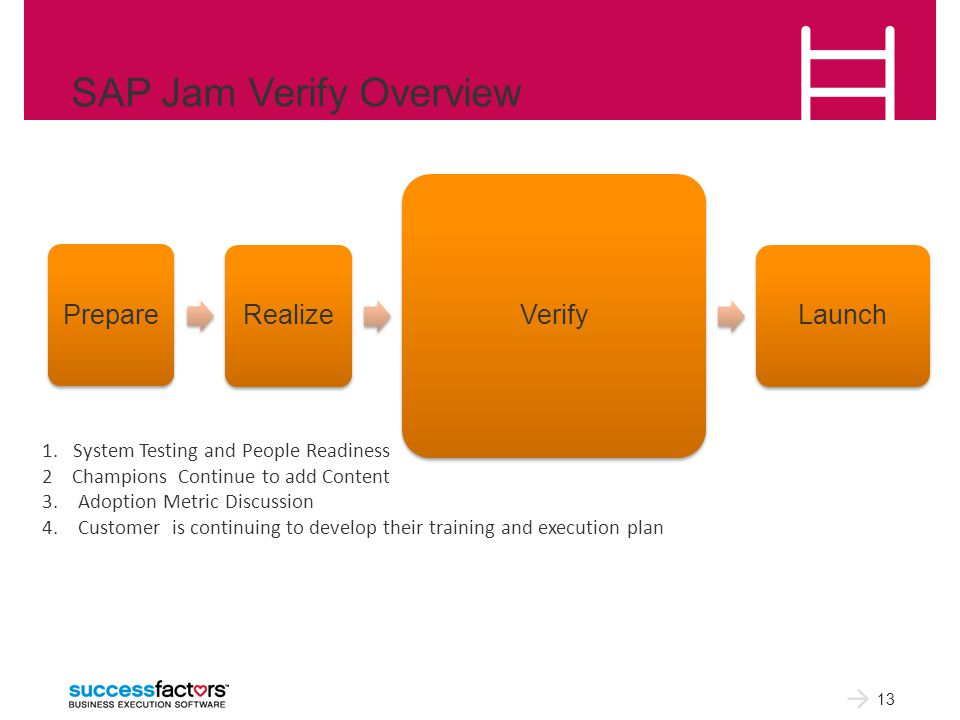 SAP Jam Verify Overview 13 PrepareRealize Verify Launch 1.