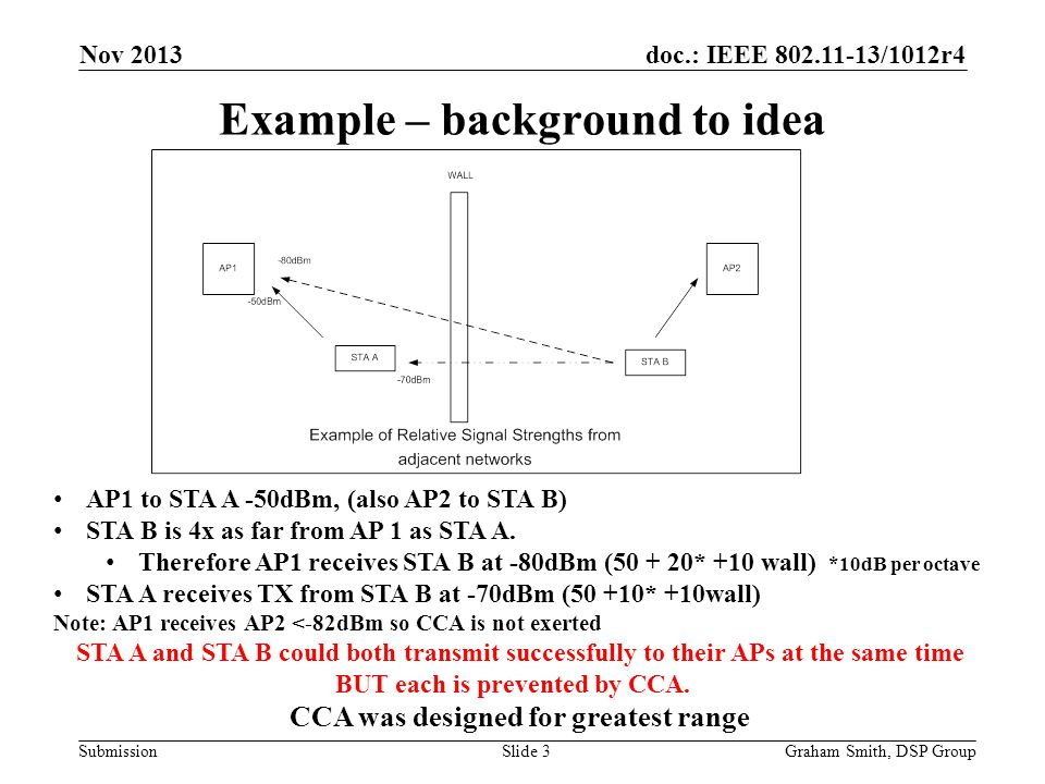 doc.: IEEE 802.11-13/1012r4 Submission Example – background to idea AP1 to STA A -50dBm, (also AP2 to STA B) STA B is 4x as far from AP 1 as STA A. Th