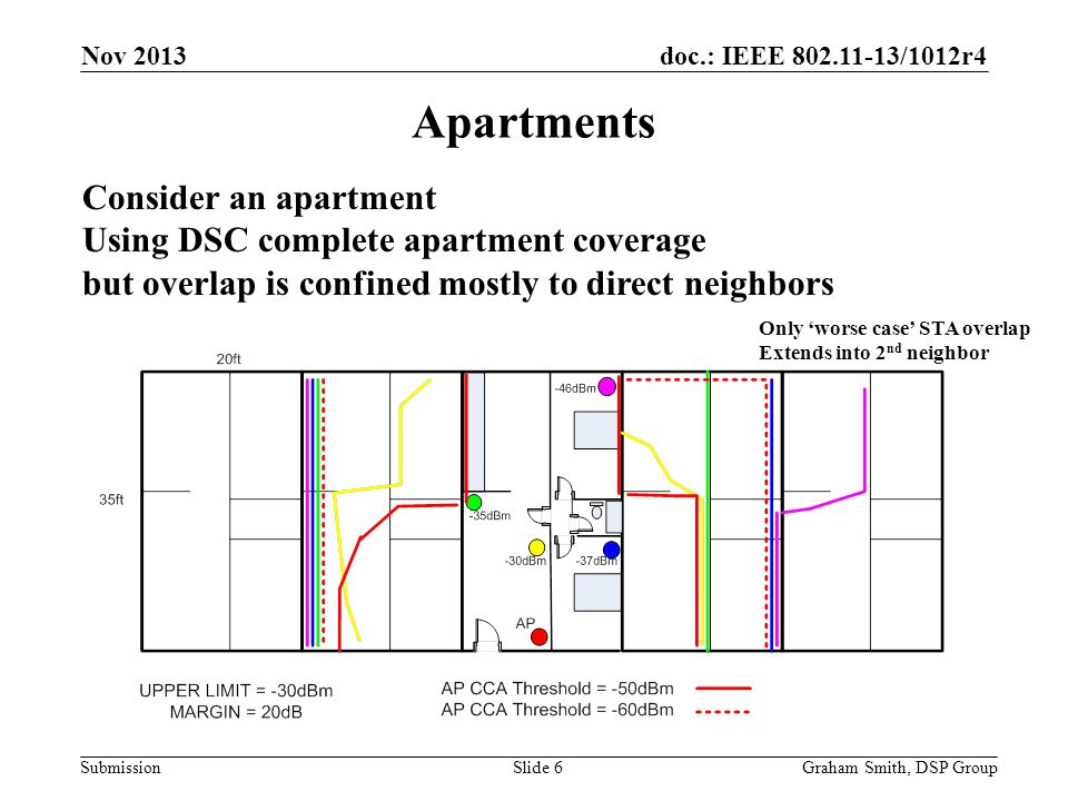 doc.: IEEE 802.11-13/1012r4 Submission Apartment Block Graham Smith, DSP GroupSlide 7 Nov 2013 No DSC 45 Overlapping With DSC 7 to 8 overlapping NOTE: Dense apartment block is a priority Use Case