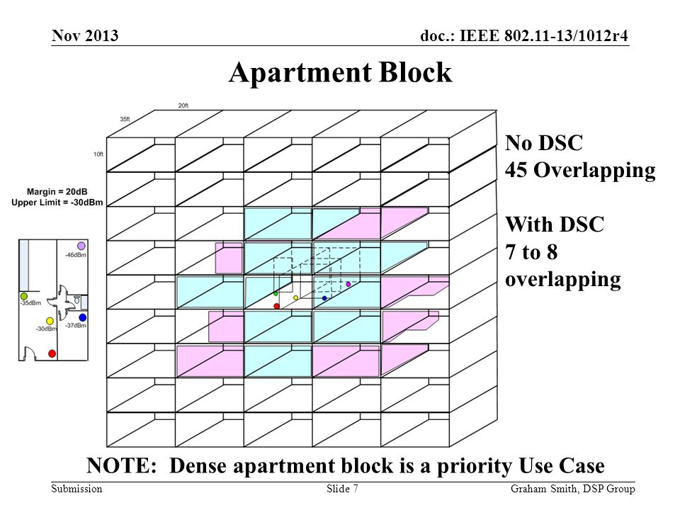 doc.: IEEE 802.11-13/1012r4 Submission Apartment Block Graham Smith, DSP GroupSlide 7 Nov 2013 No DSC 45 Overlapping With DSC 7 to 8 overlapping NOTE: