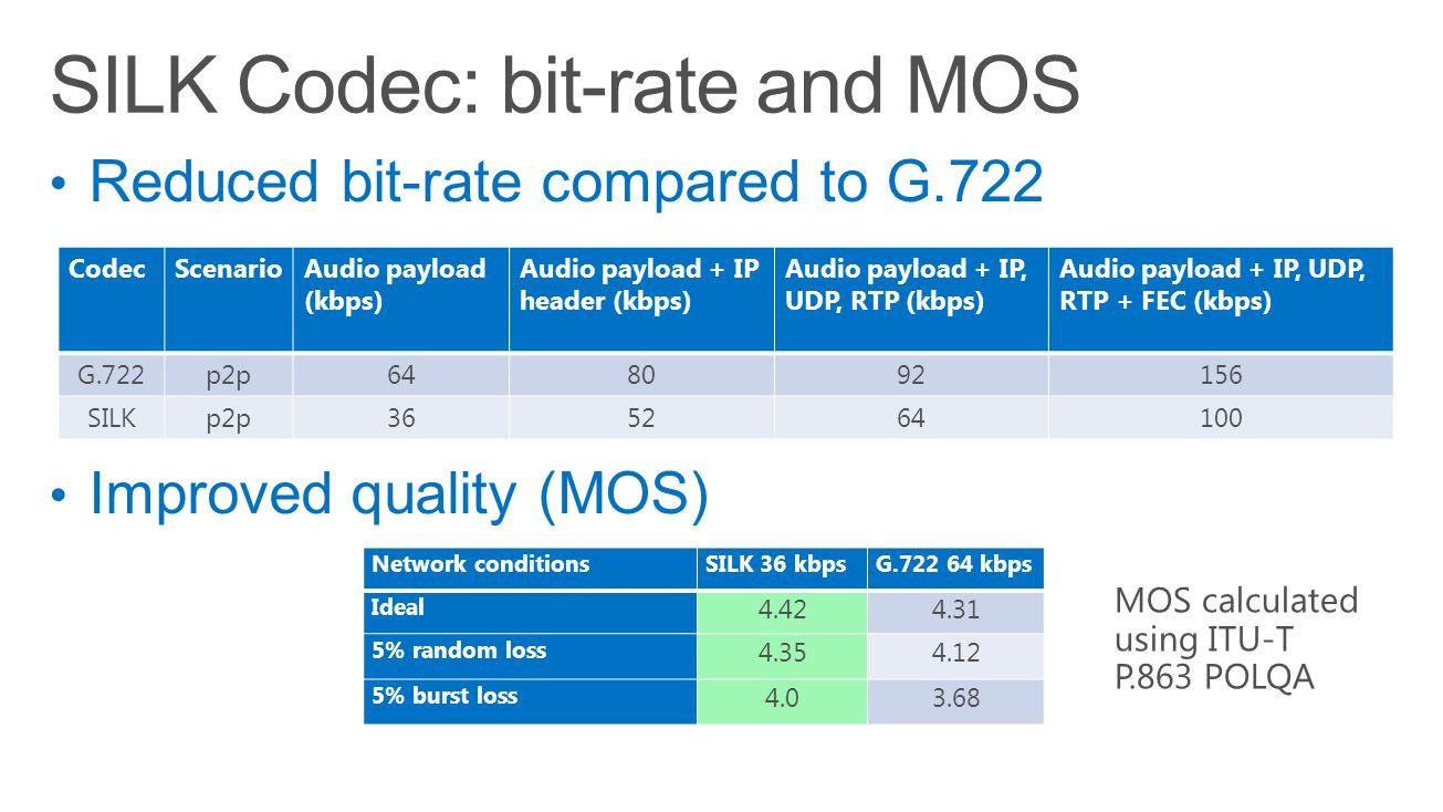 Network conditionsSILK 36 kbpsG.722 64 kbps Ideal 4.424.31 5% random loss 4.354.12 5% burst loss 4.03.68 MOS calculated using ITU-T P.863 POLQA CodecS