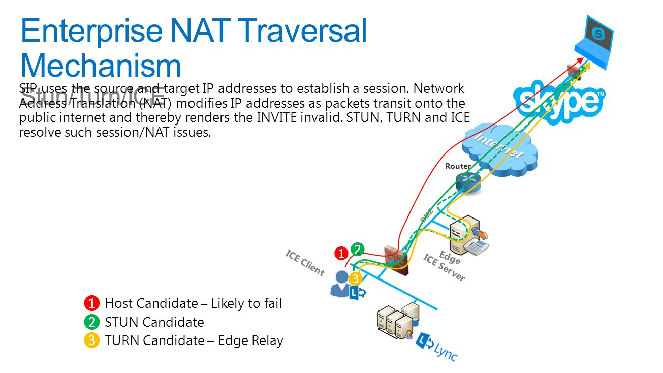 Enterprise NAT Traversal Mechanism Stun/Turn/ICE DMZ Router Edge ICE Client ICE Server ❶ Host Candidate – Likely to fail ❷ STUN Candidate ❸ TURN Candidate – Edge Relay ❶ ❷ ❸ SIP uses the source and target IP addresses to establish a session.