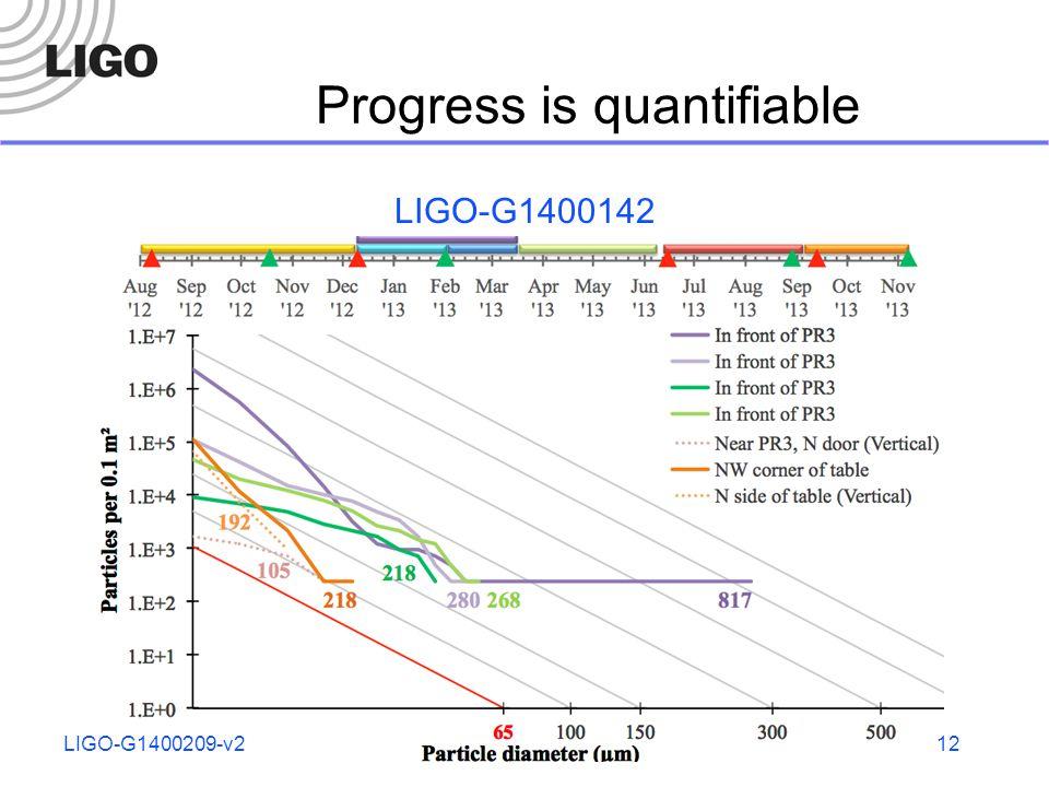 Progress is quantifiable LIGO-G1400142 LIGO-G1400209-v212