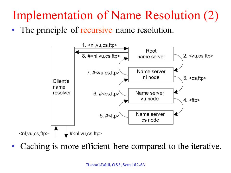 Rasool Jalili, OS2, Sem1 82-83 Implementation of Name Resolution (2) The principle of recursive name resolution. Caching is more efficient here compar