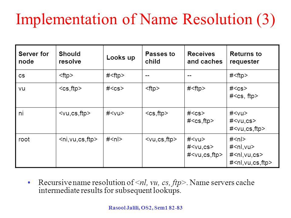 Rasool Jalili, OS2, Sem1 82-83 Implementation of Name Resolution (3) Recursive name resolution of.