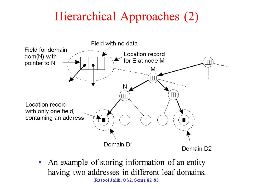 Rasool Jalili, OS2, Sem1 82-83 Hierarchical Approaches (2) An example of storing information of an entity having two addresses in different leaf domains.