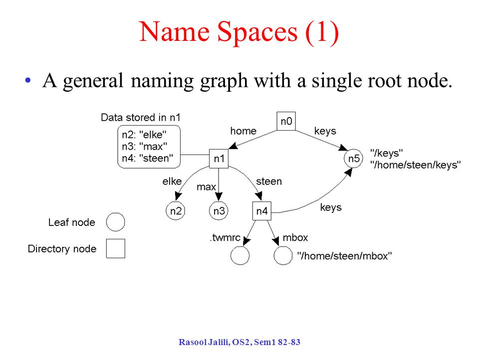 Rasool Jalili, OS2, Sem1 82-83 Name Spaces (1) A general naming graph with a single root node.