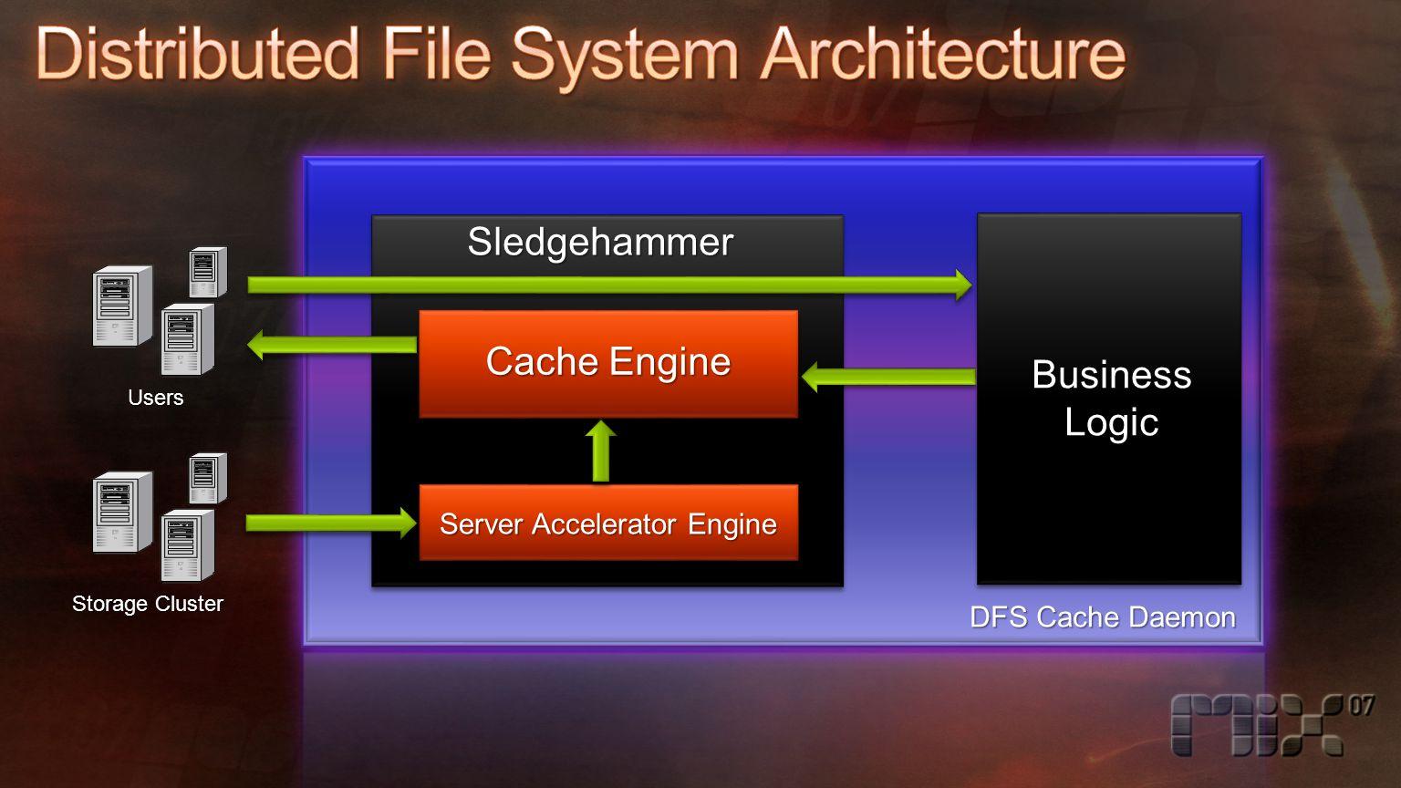 Storage Cluster Users DFS Cache Daemon BusinessLogic Sledgehammer Cache Engine Server Accelerator Engine