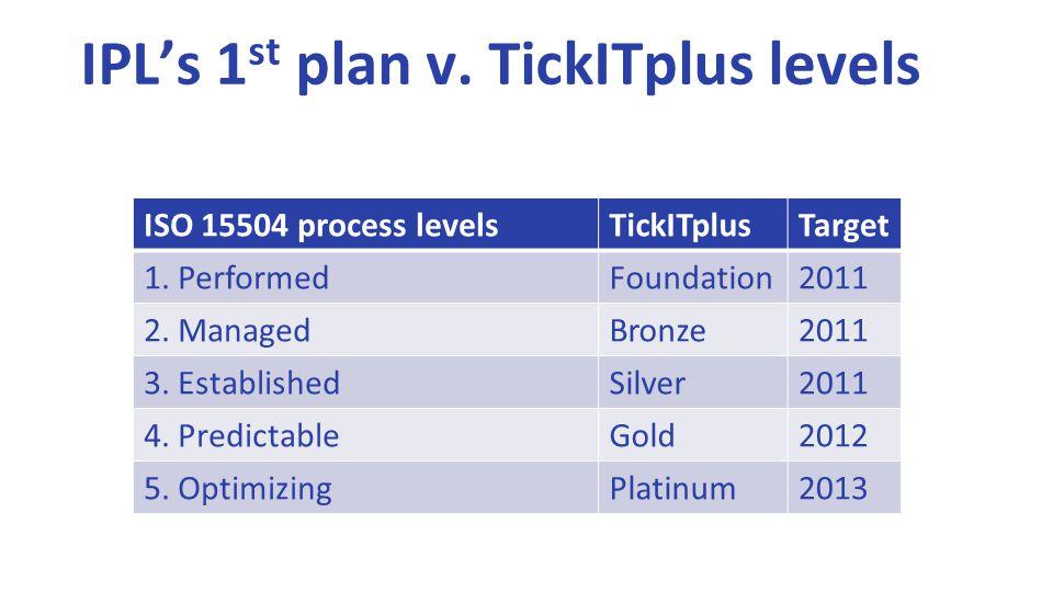 IPL's 1 st plan v. TickITplus levels ISO 15504 process levelsTickITplusTarget 1.