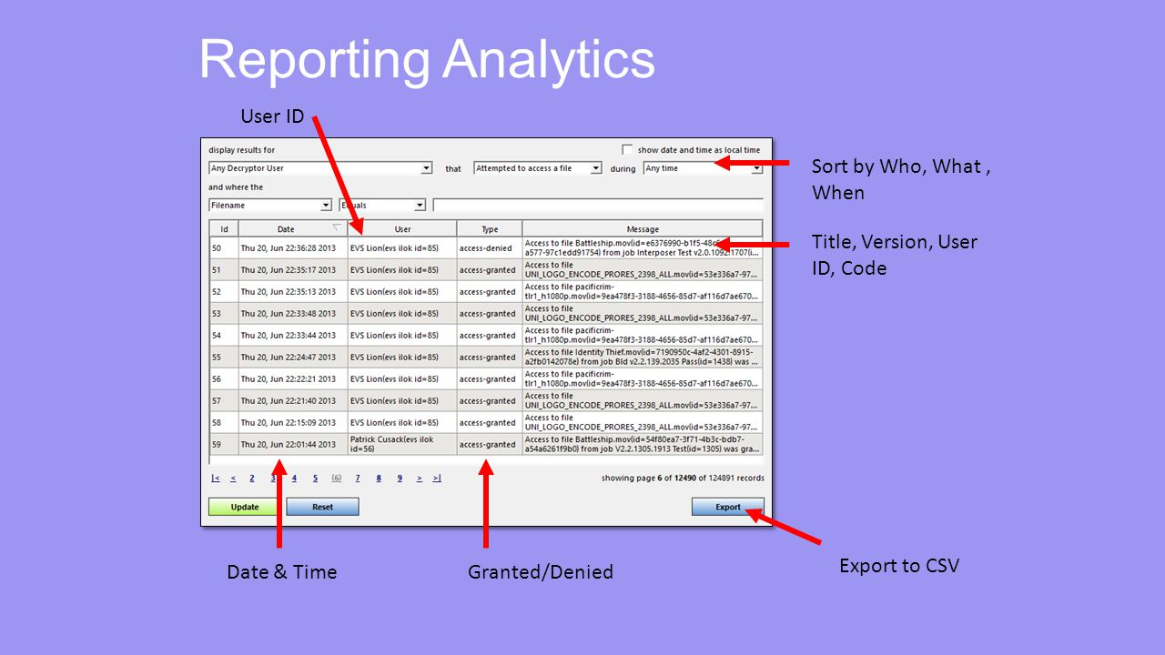 Reporting Analytics Sort by Who, What, When Title, Version, User ID, Code Granted/DeniedDate & Time Export to CSV User ID